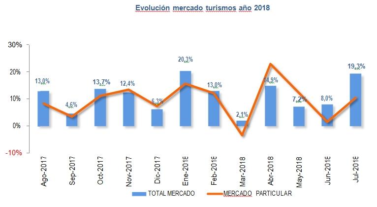 ventas coches 2018 primer semestre